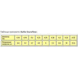 Леска Sufix Duraflex x10 прозрачная 100м 0.14мм, 2,4кг (DS1SK016024A9D) /минимальная партия 10шт./ #1