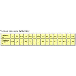Леска Sufix Elite x10 Clear 100м 0.12мм (DS1XL012024A9T) /минимальная партия 10шт./ #2
